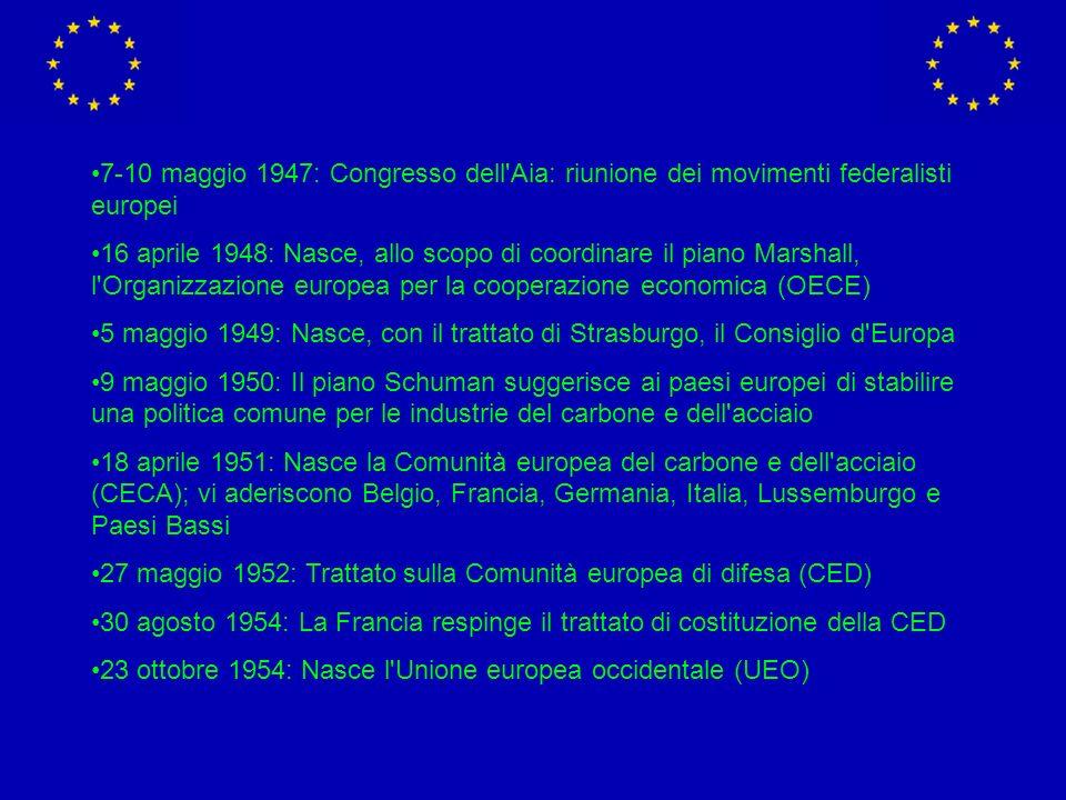 7-10 maggio 1947: Congresso dell Aia: riunione dei movimenti federalisti europei