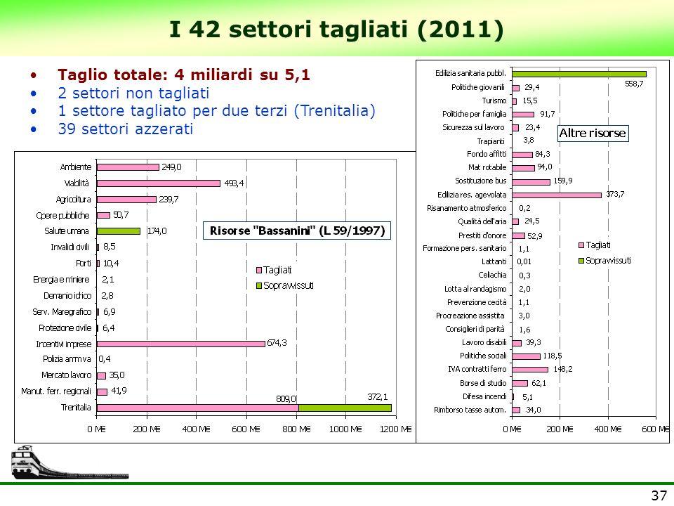 I 42 settori tagliati (2011) Taglio totale: 4 miliardi su 5,1