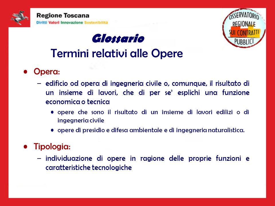 Glossario Termini relativi alle Opere