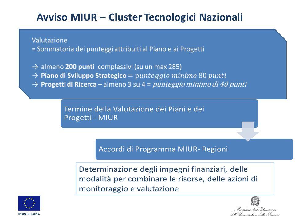 Avviso MIUR – Cluster Tecnologici Nazionali