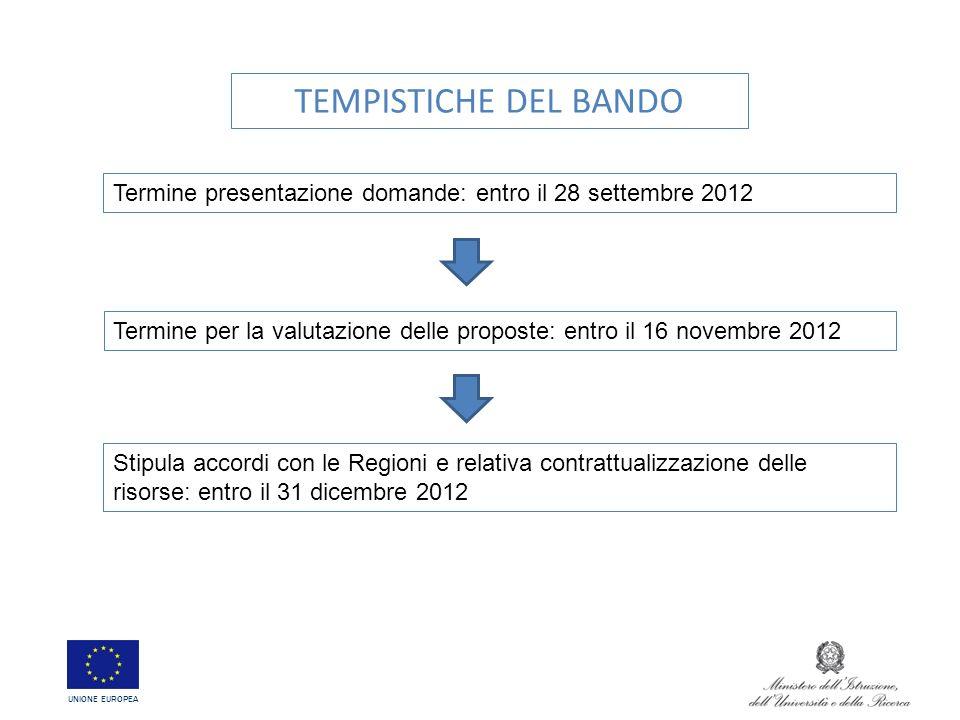 TEMPISTICHE DEL BANDO Termine presentazione domande: entro il 28 settembre 2012.