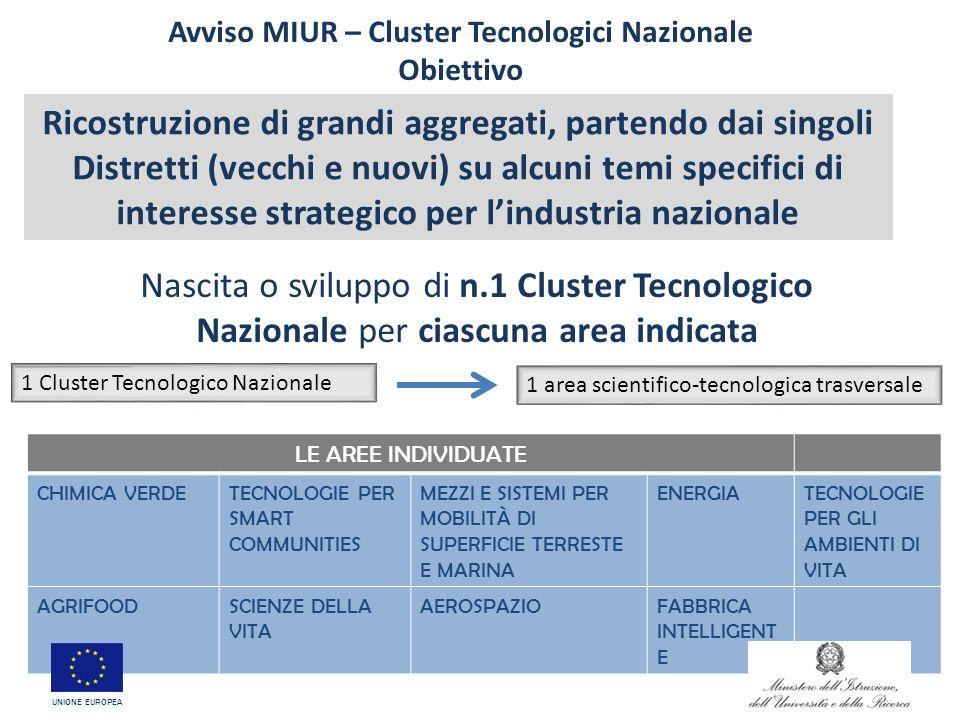 Avviso MIUR – Cluster Tecnologici Nazionale