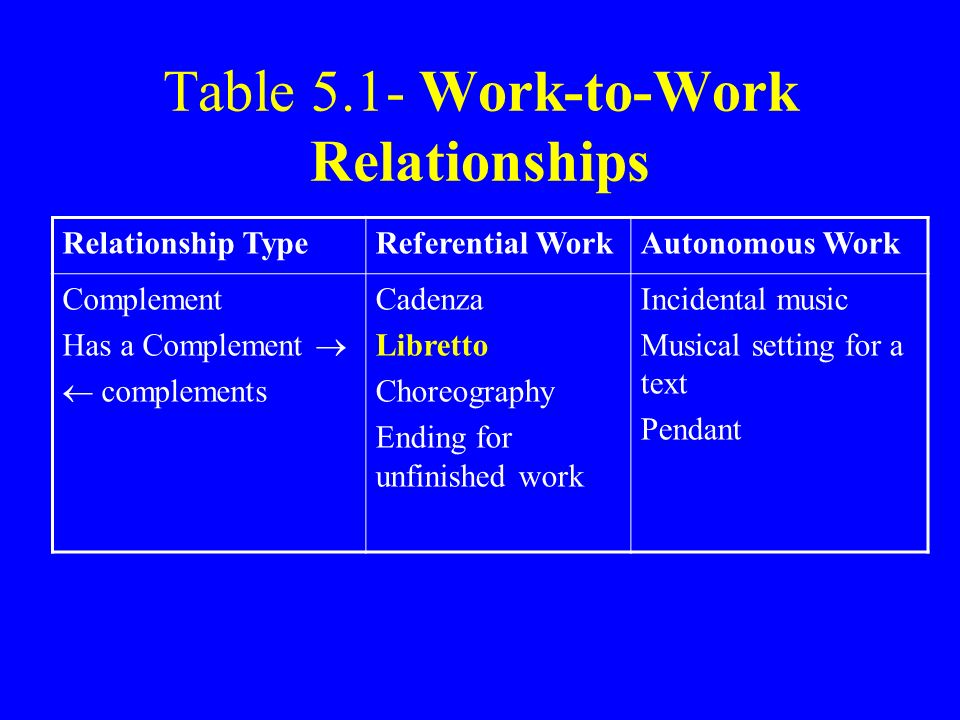 Table 5.1- Work-to-Work Relationships
