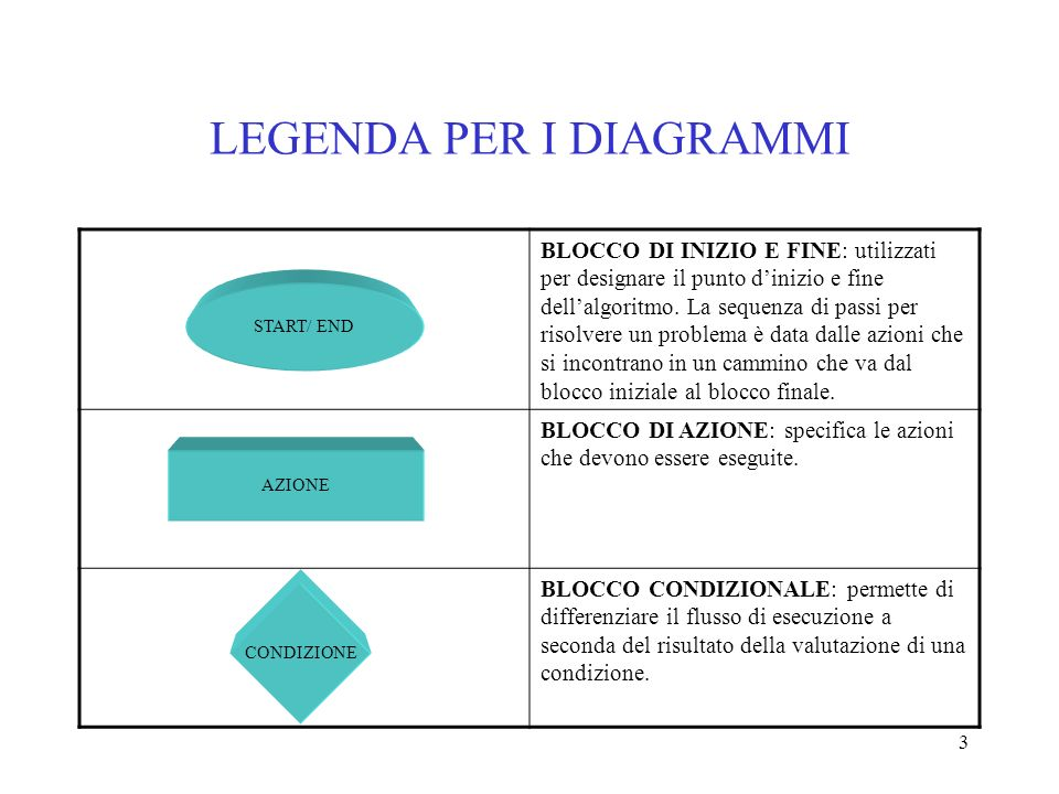 LEGENDA PER I DIAGRAMMI