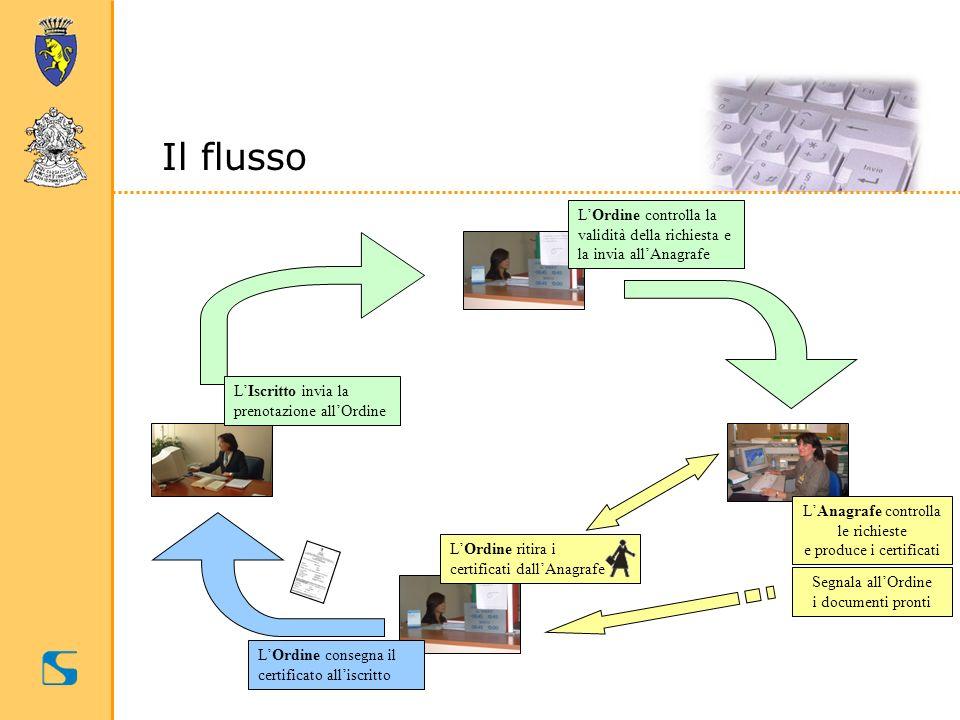 Il flussoL'Ordine controlla la validità della richiesta e la invia all'Anagrafe. L'Iscritto invia la prenotazione all'Ordine.