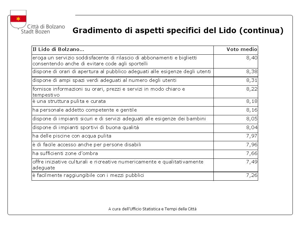 Gradimento di aspetti specifici del Lido (continua)