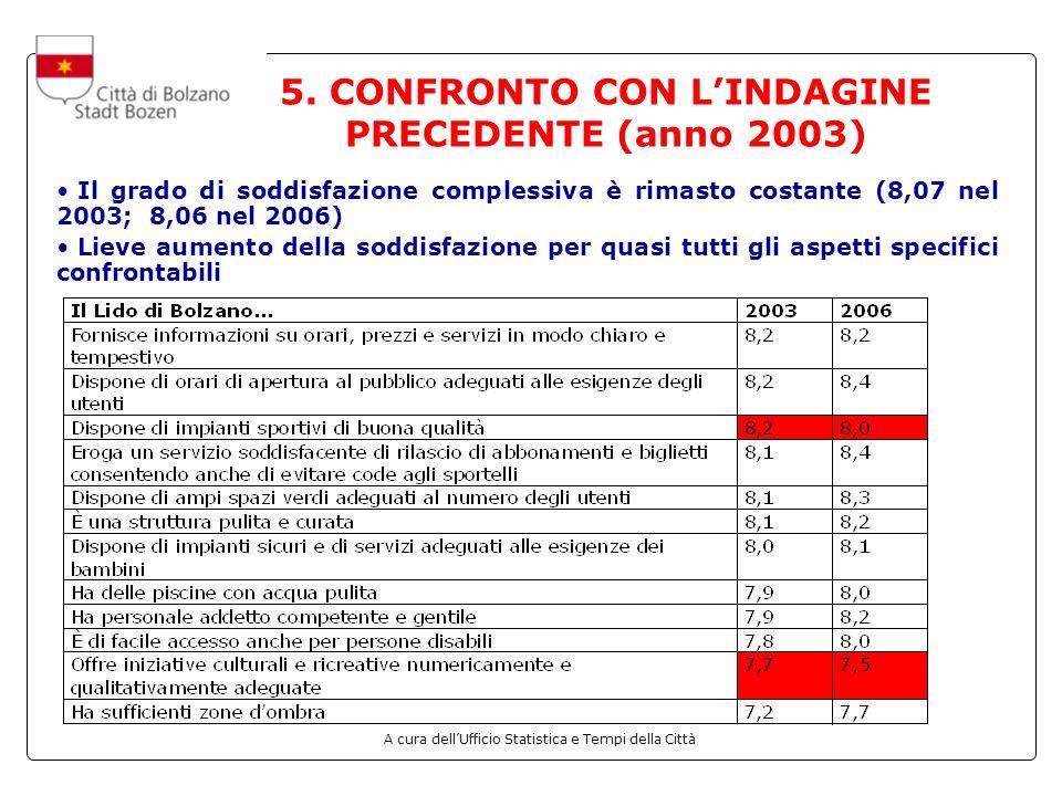 5. CONFRONTO CON L'INDAGINE PRECEDENTE (anno 2003)