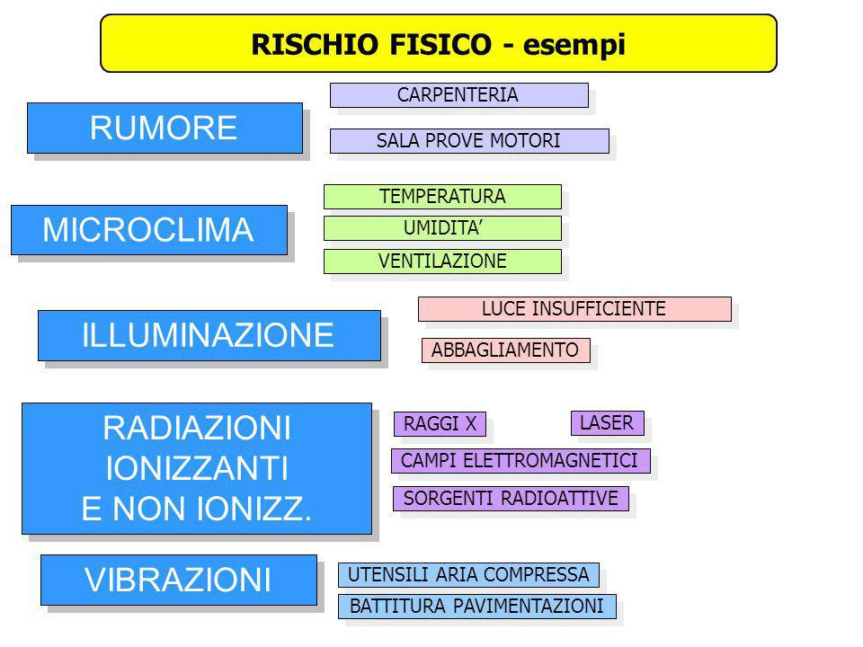 RISCHIO FISICO - esempi