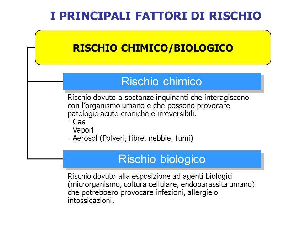 RISCHIO CHIMICO/BIOLOGICO