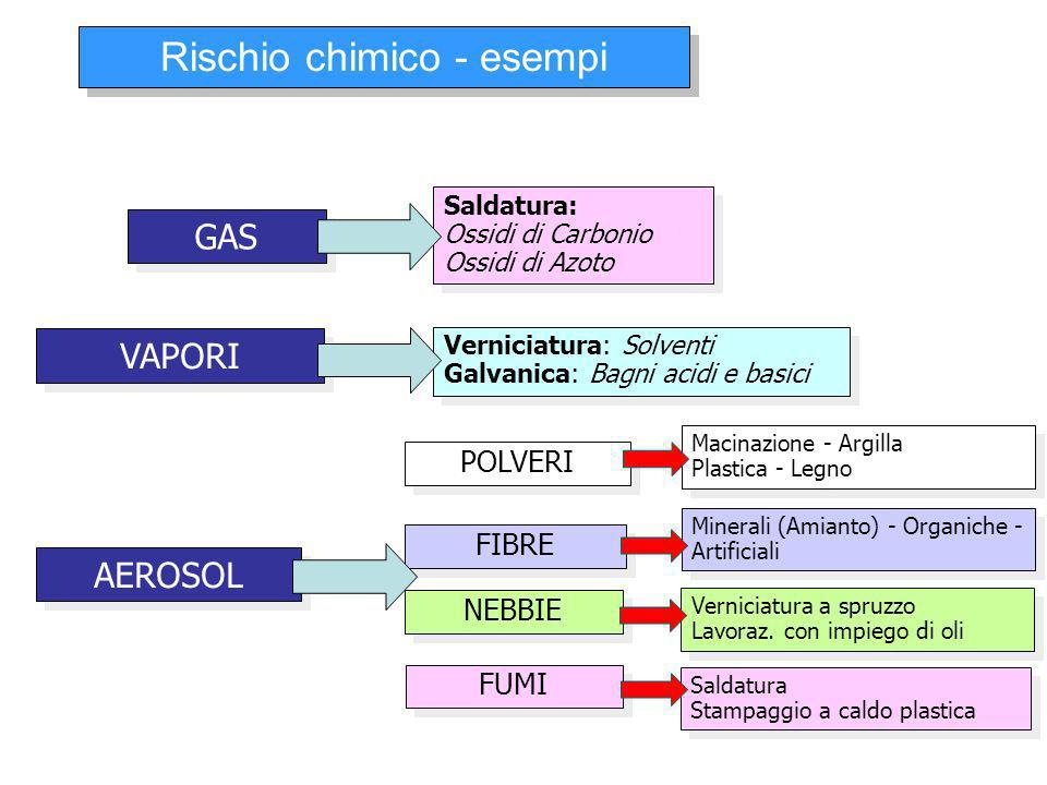 Rischio chimico - esempi