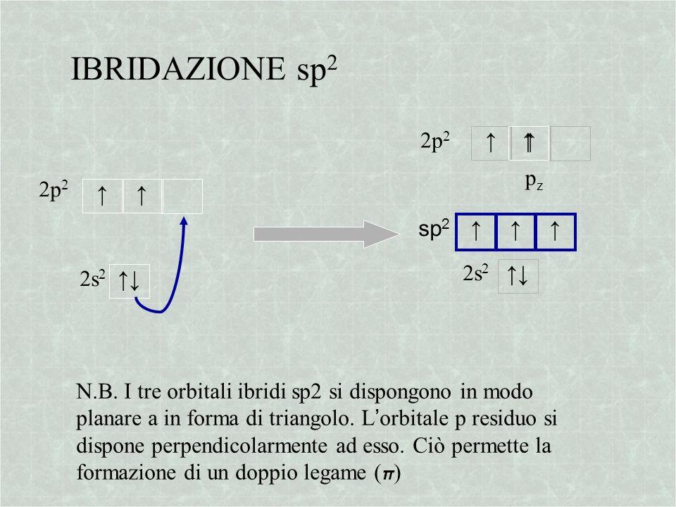 IBRIDAZIONE sp2 2p2 ↑ ↑ pz 2p2 ↑ sp2 ↑ 2s2 ↑↓ 2s2 ↑↓