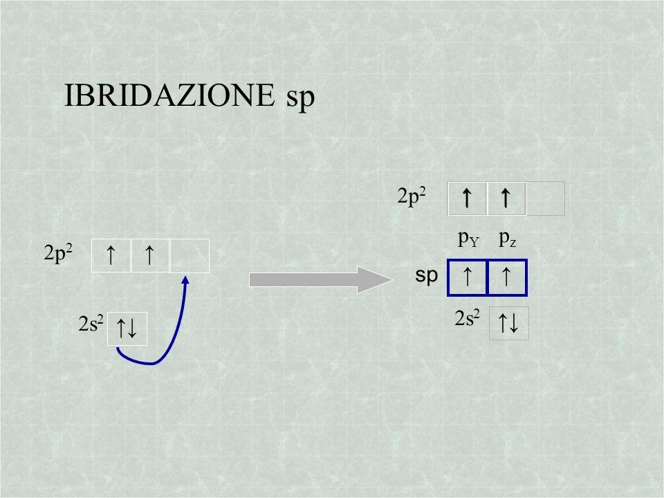 IBRIDAZIONE sp 2p2 pz pY ↑ 2p2 ↑ sp ↑ ↑ 2s2 2s2 ↑↓ ↑↓