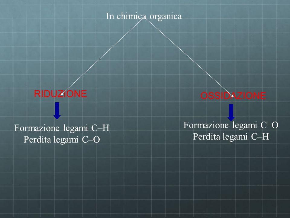 In chimica organica RIDUZIONE. OSSIDAZIONE. Formazione legami C–O. Perdita legami C–H. Formazione legami C–H.