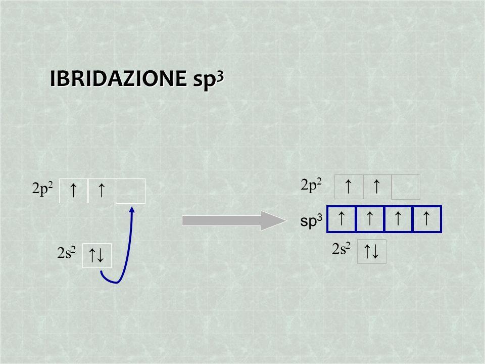 IBRIDAZIONE sp3 2p2 2p2 ↑ ↑ ↑ ↑ sp3 2s2 2s2 ↑↓ ↑↓