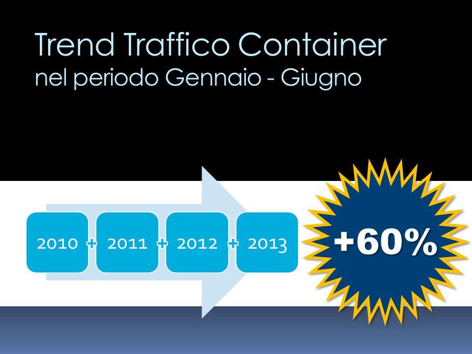 +60% Trend Traffico Container nel periodo Gennaio - Giugno 2010 2011