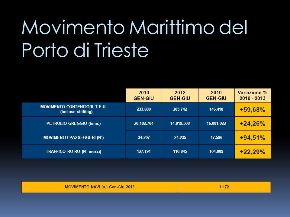 Movimento Marittimo del Porto di Trieste