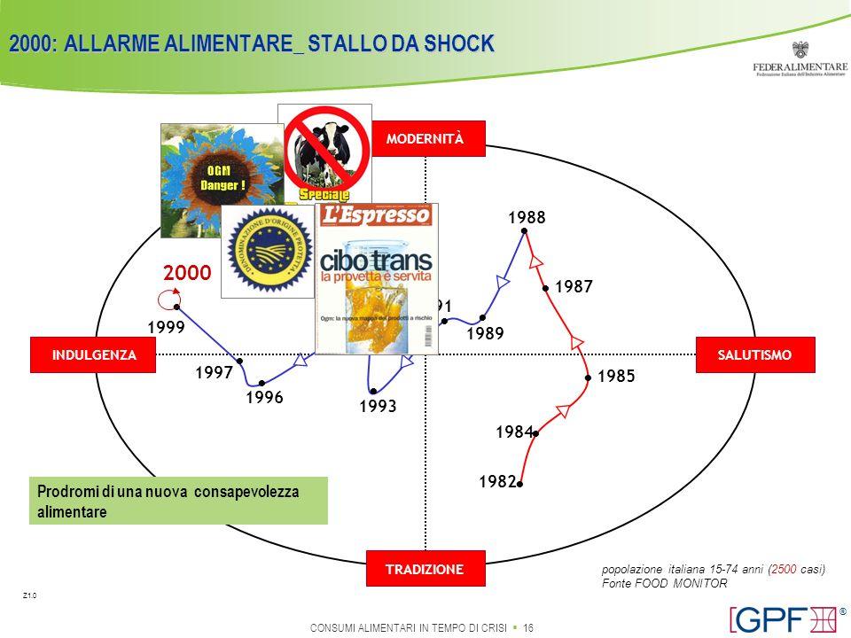 2000: ALLARME ALIMENTARE_ STALLO DA SHOCK