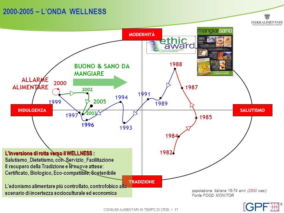 • 2000-2005 – L'ONDA WELLNESS • • • • • • • • • • • • • •