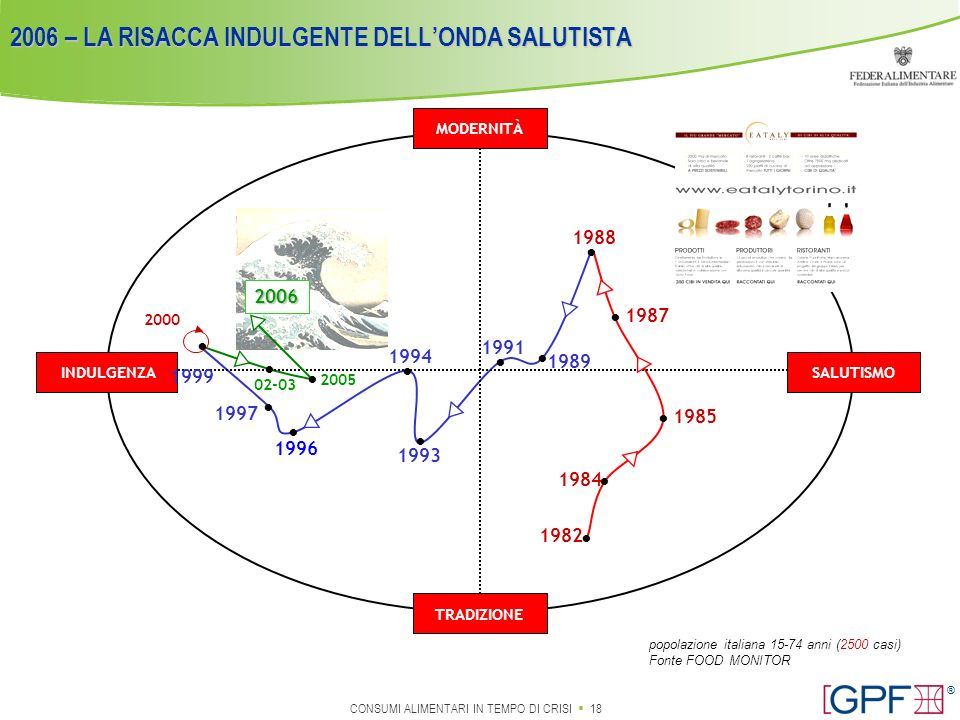 2006 – LA RISACCA INDULGENTE DELL'ONDA SALUTISTA