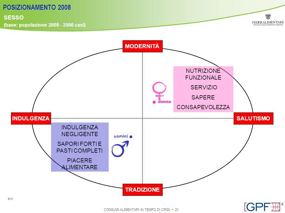 POSIZIONAMENTO 2008 · · · · SESSO MODERNITÀ SALUTISMO TRADIZIONE