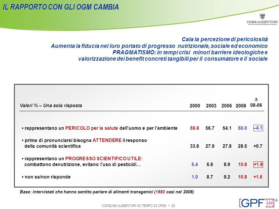 IL RAPPORTO CON GLI OGM CAMBIA