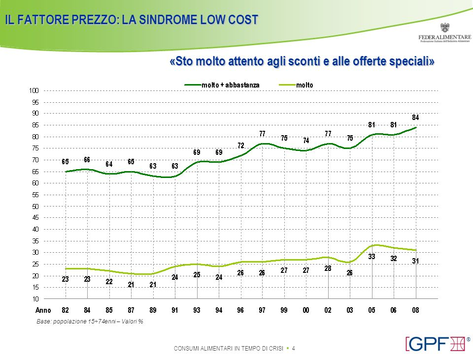 IL FATTORE PREZZO: LA SINDROME LOW COST