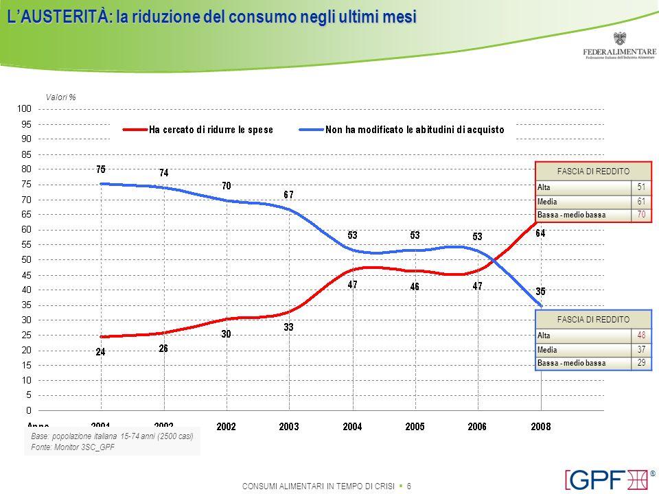L'AUSTERITÀ: la riduzione del consumo negli ultimi mesi