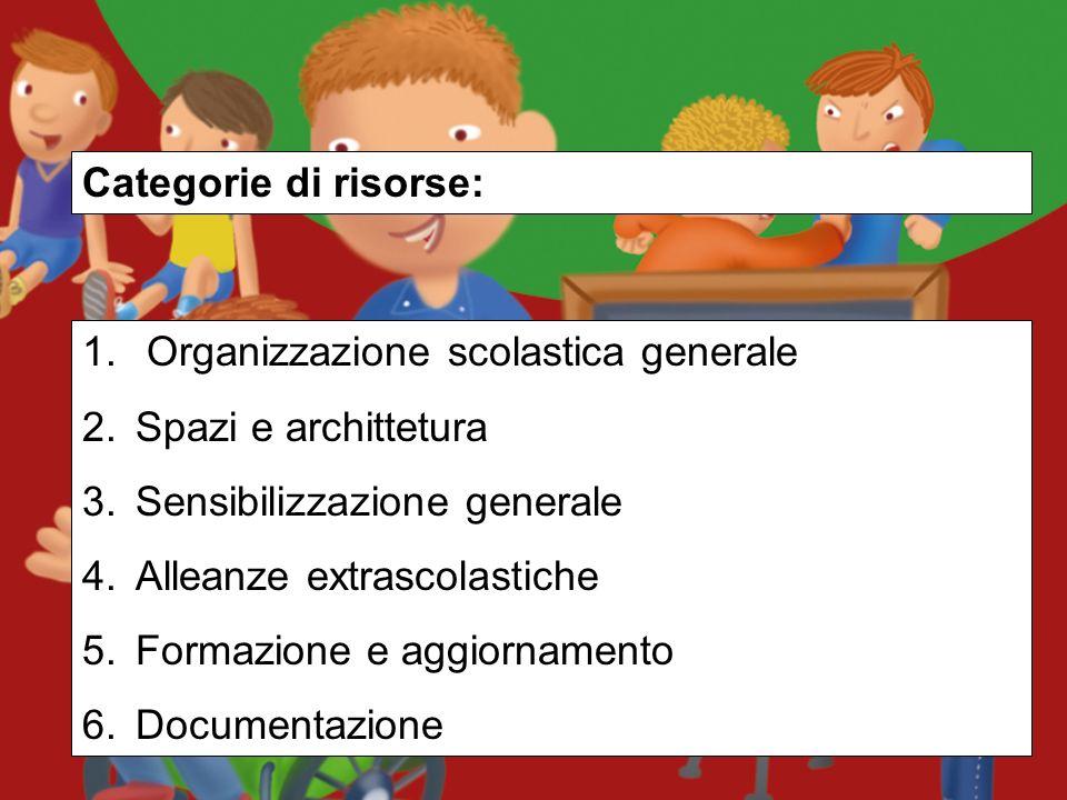 Categorie di risorse: Organizzazione scolastica generale. Spazi e archittetura. Sensibilizzazione generale.