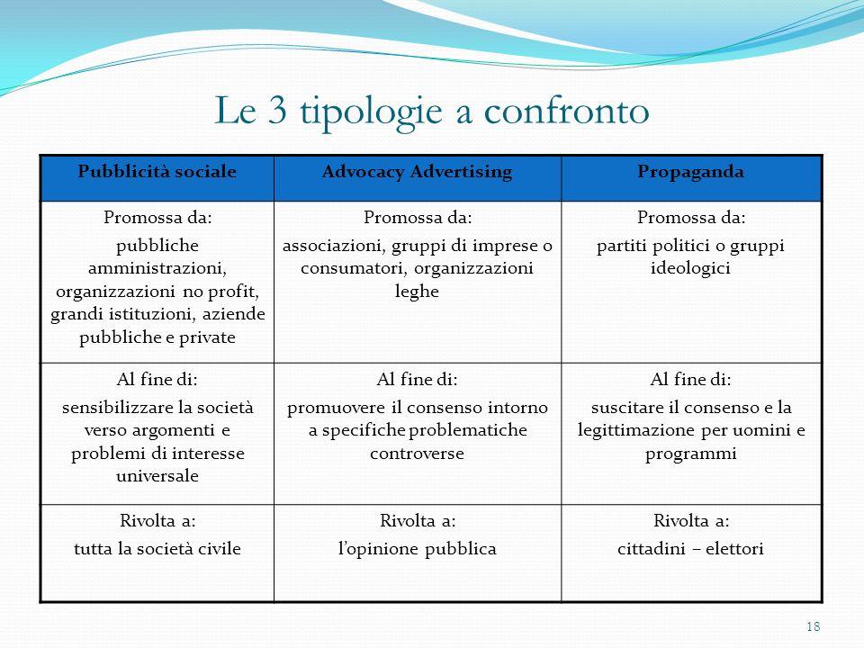 Le 3 tipologie a confronto