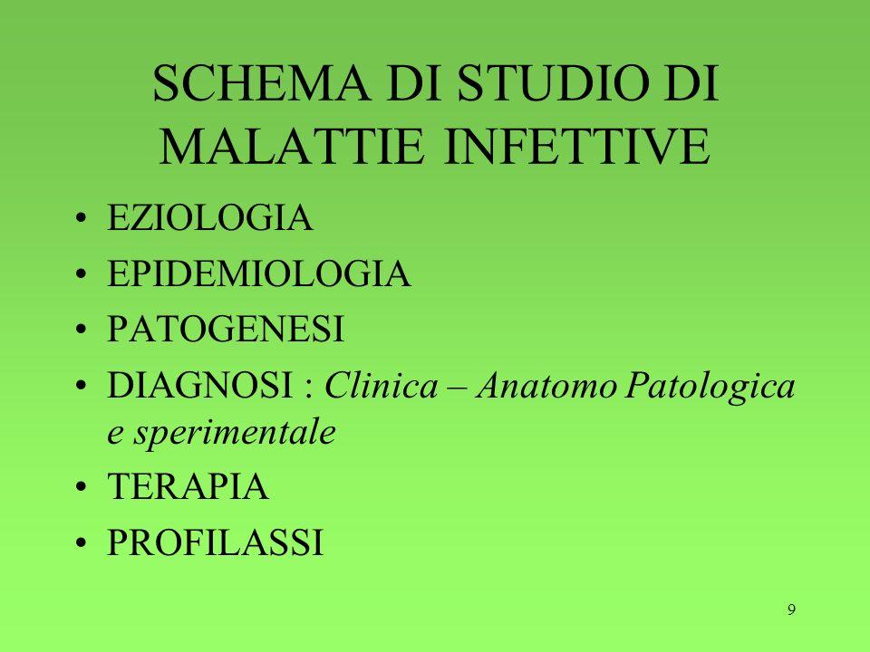 SCHEMA DI STUDIO DI MALATTIE INFETTIVE