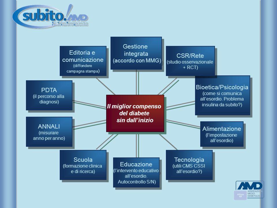 Gestione integrata Editoria e comunicazione CSR/Rete