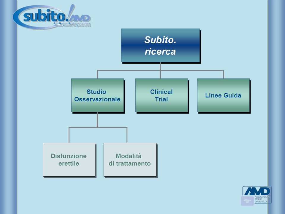 Subito. ricerca Studio Osservazionale Clinical Trial Linee Guida