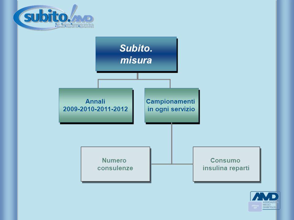 Subito. misura Annali 2009-2010-2011-2012 Campionamenti