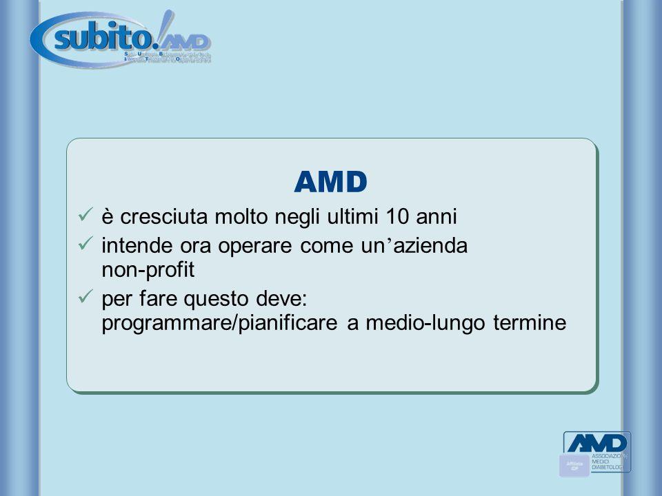 AMD è cresciuta molto negli ultimi 10 anni