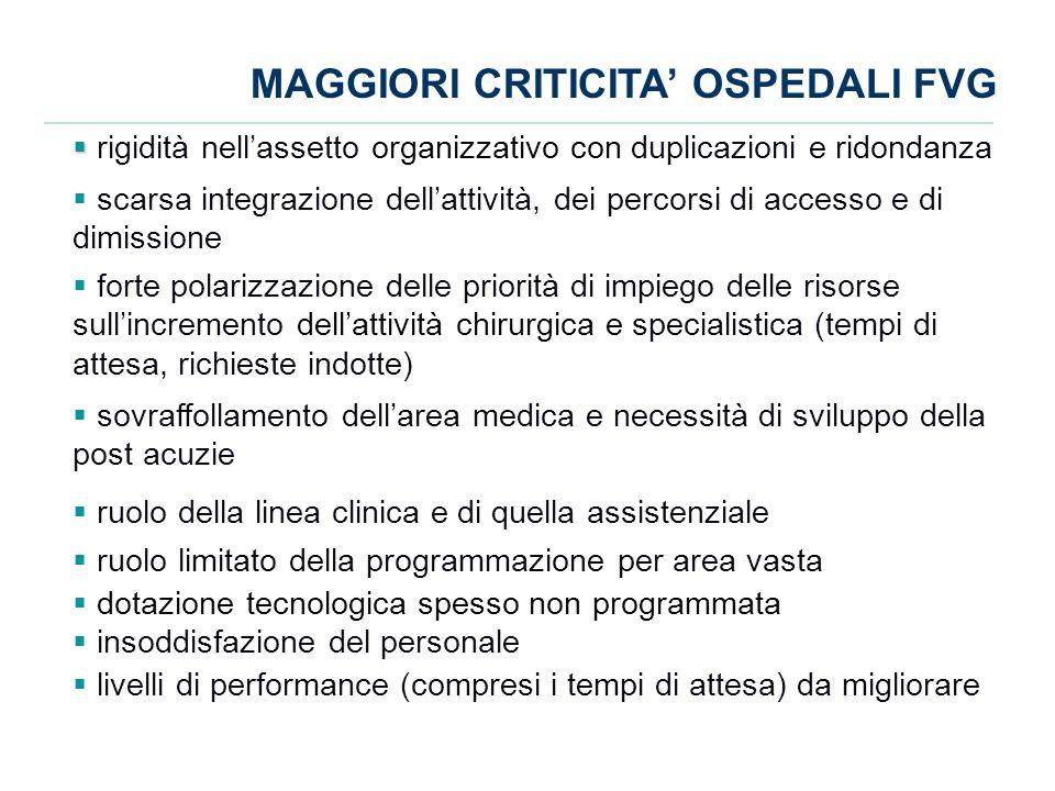 MAGGIORI CRITICITA' OSPEDALI FVG