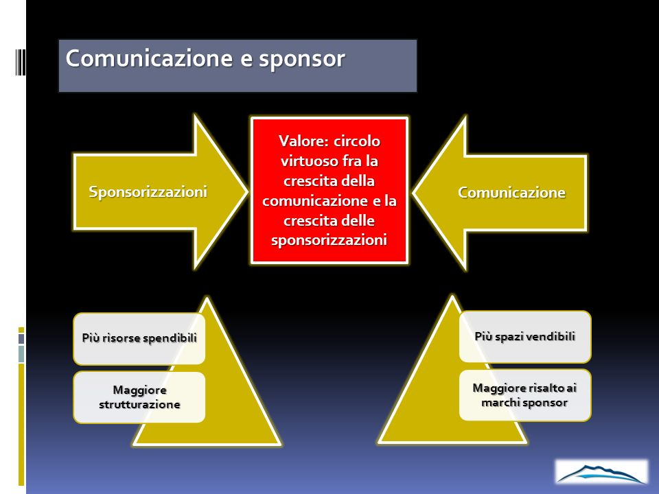 Comunicazione e sponsor