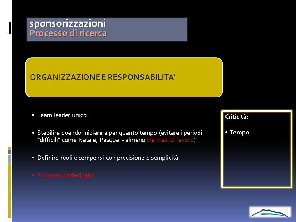 sponsorizzazioni Processo di ricerca ORGANIZZAZIONE E RESPONSABILITA'