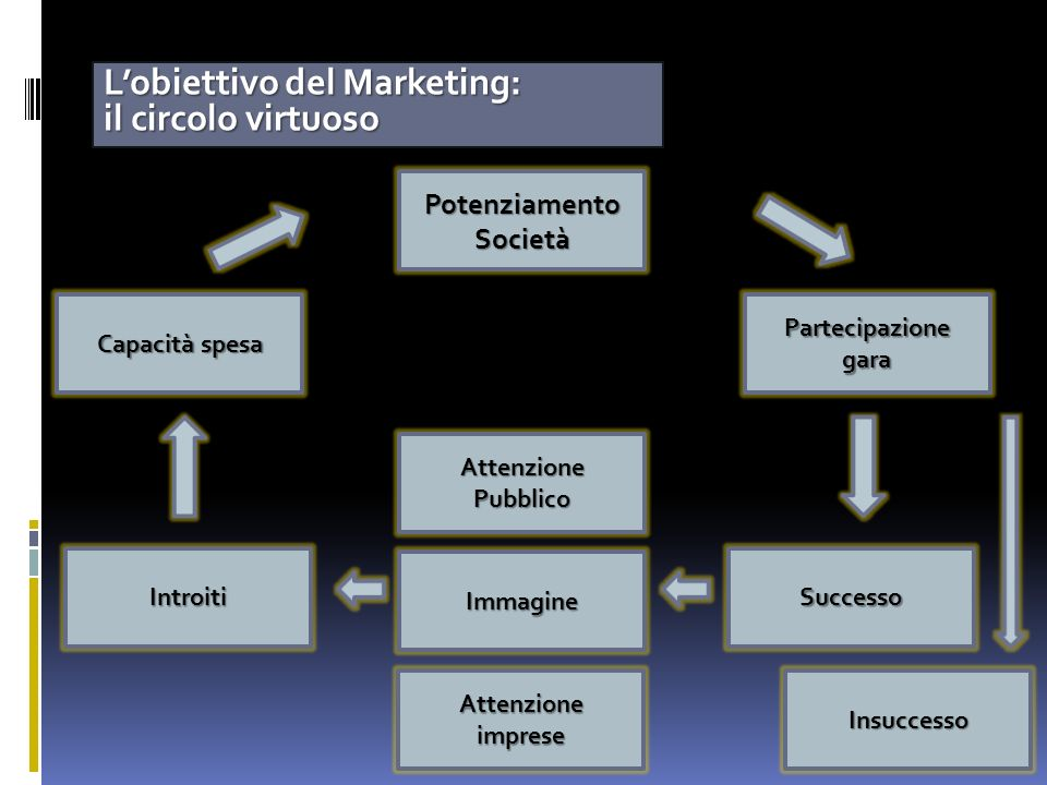 L'obiettivo del Marketing: il circolo virtuoso