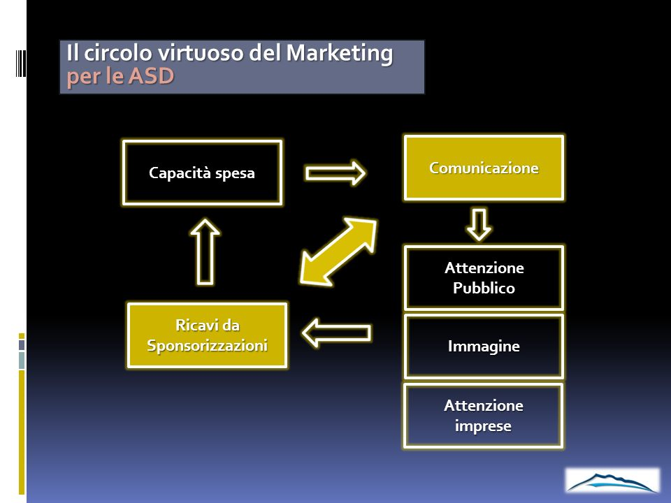 Il circolo virtuoso del Marketing per le ASD