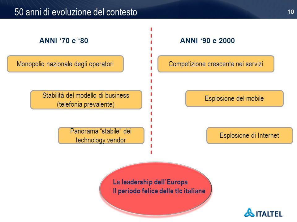 50 anni di evoluzione del contesto