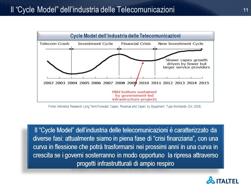 Il Cycle Model dell'industria delle Telecomunicazioni
