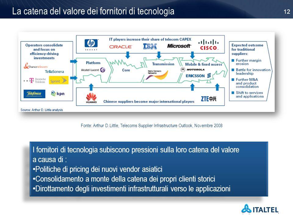 La catena del valore dei fornitori di tecnologia