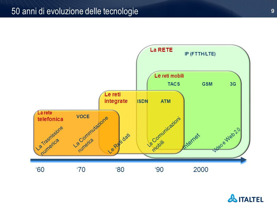 50 anni di evoluzione delle tecnologie