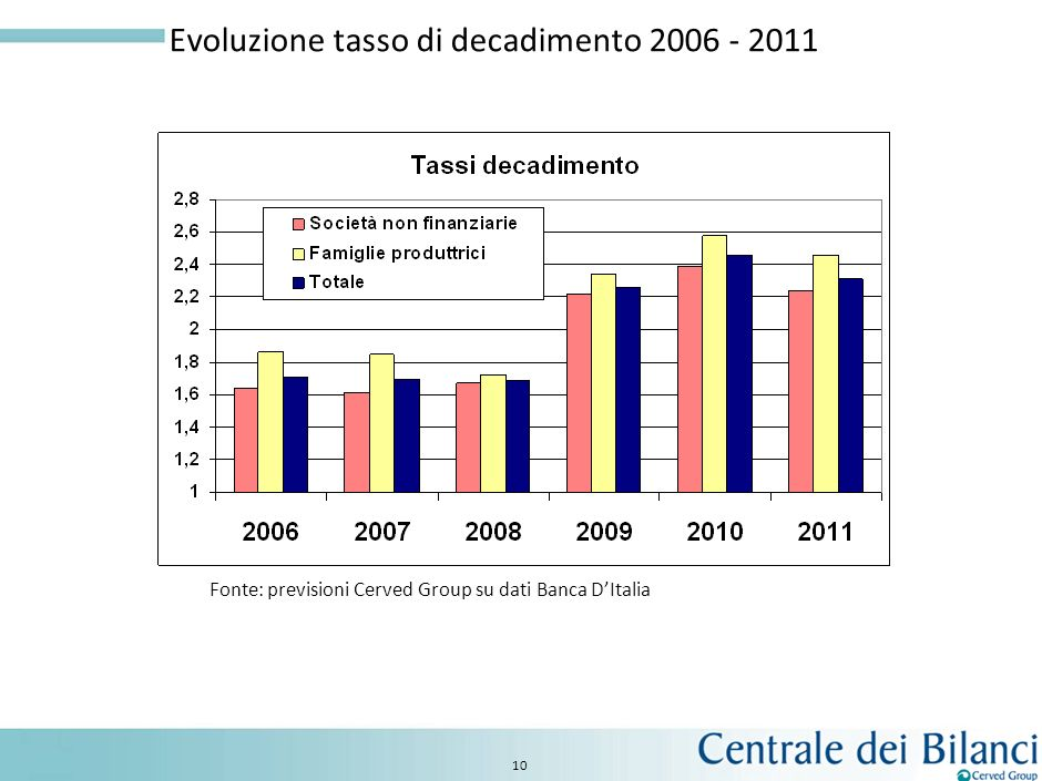 Evoluzione tasso di decadimento 2006 - 2011