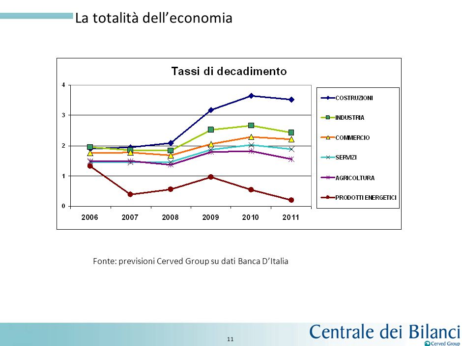 La totalità dell'economia
