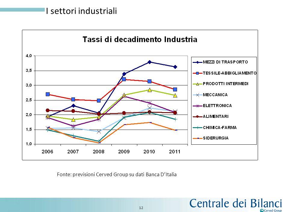 I settori industriali Fonte: previsioni Cerved Group su dati Banca D'Italia