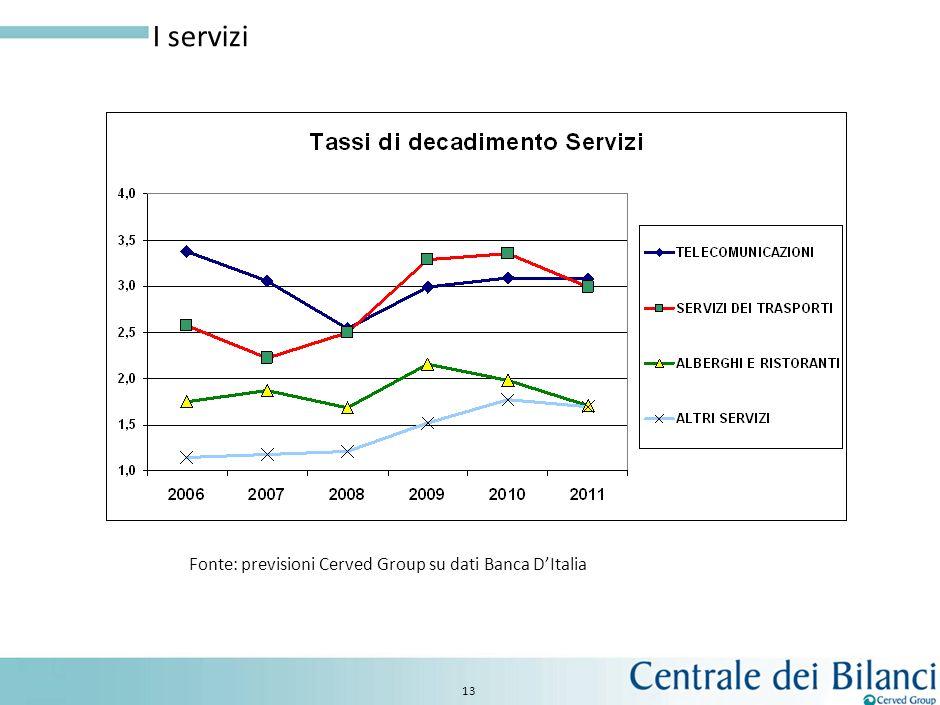 I servizi Fonte: previsioni Cerved Group su dati Banca D'Italia