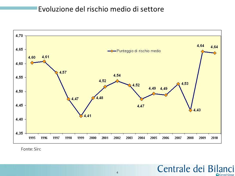 Evoluzione del rischio medio di settore