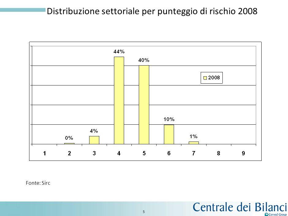 Distribuzione settoriale per punteggio di rischio 2008