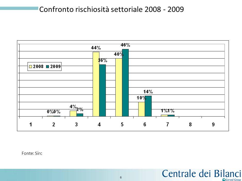 Confronto rischiosità settoriale 2008 - 2009